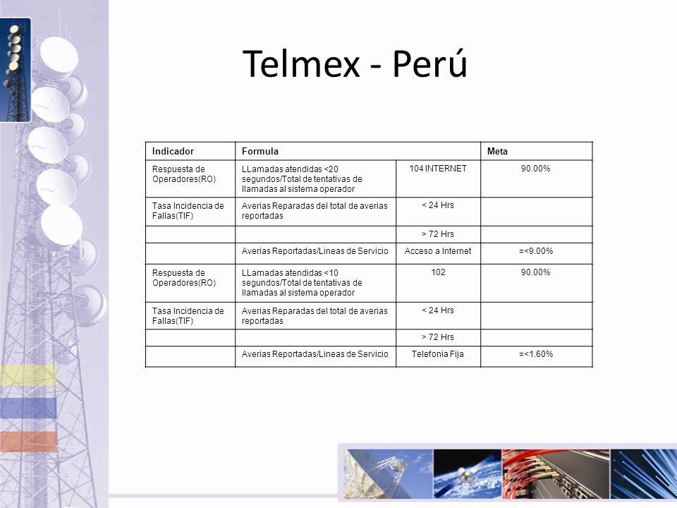 Telmex - Perú IndicadorFormulaMeta Respuesta de Operadores(RO) LLamadas atendidas <20 segundos/Total de tentativas de llamadas al sistema operador 104