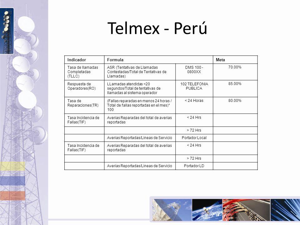 Telmex - Perú IndicadorFormulaMeta Tasa de llamadas Completadas (TLLC) ASR (Tentativas de Llamadas Contestadas/Total de Tentativas de Llamadas) DMS 10