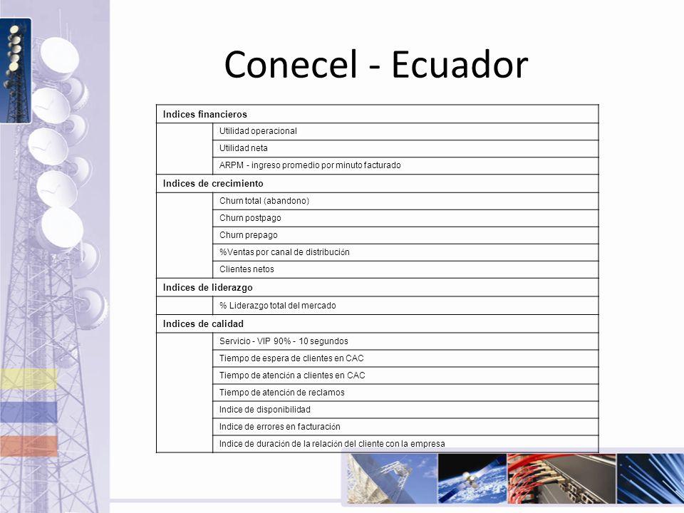 Conecel - Ecuador Indices financieros Utilidad operacional Utilidad neta ARPM - ingreso promedio por minuto facturado Indices de crecimiento Churn tot