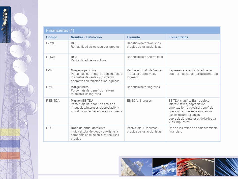 Financieros (1) CódigoNombre - DefiniciónFórmulaComentarios F-ROEROE Rentabilidad de los recursos propios Beneficio neto / Recursos propios de los acc