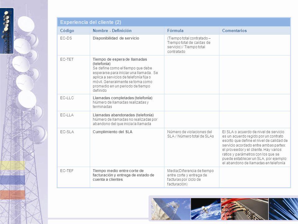 Experiencia del cliente (2) CódigoNombre - DefiniciónFórmulaComentarios EC-DSDisponibilidad de servicio(Tiempo total contratado – Tiempo total de caíd