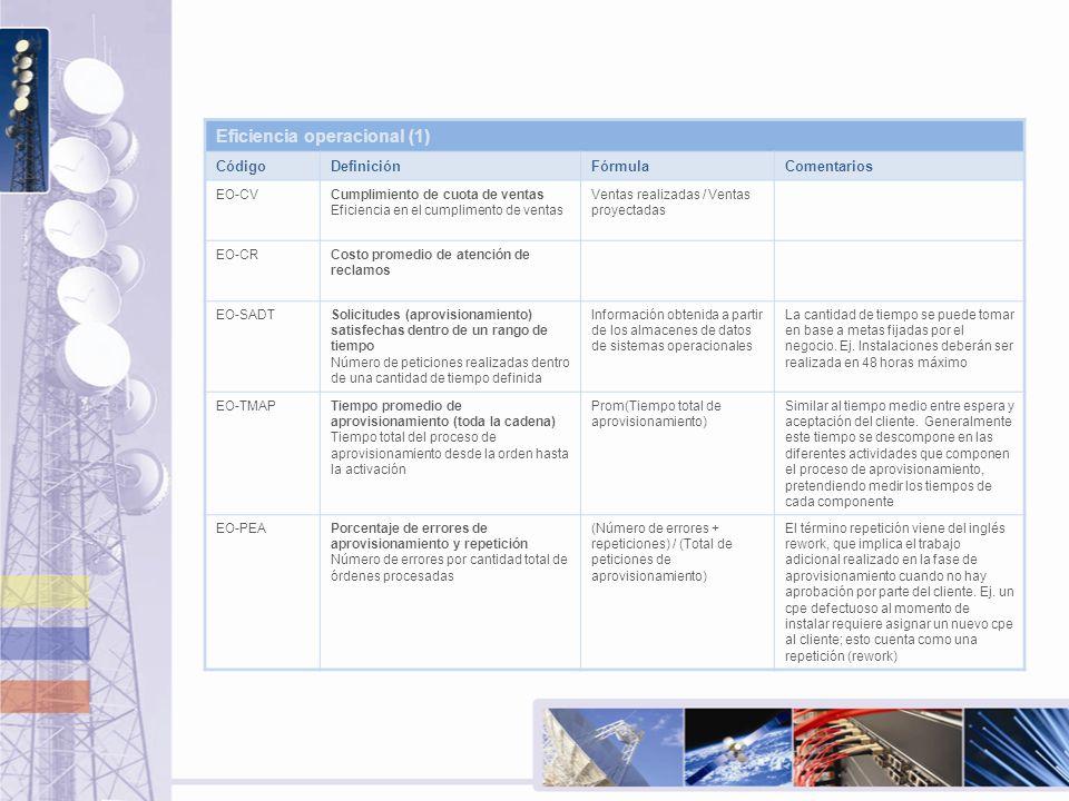 Eficiencia operacional (1) CódigoDefiniciónFórmulaComentarios EO-CVCumplimiento de cuota de ventas Eficiencia en el cumplimento de ventas Ventas reali