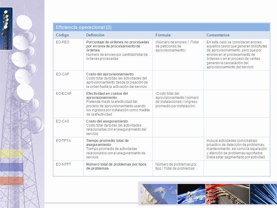 Eficiencia operacional (2) CódigoDefiniciónFórmulaComentarios EO-PEOPorcentaje de ordenes no procesadas por errores de procesamiento de órdenes Número