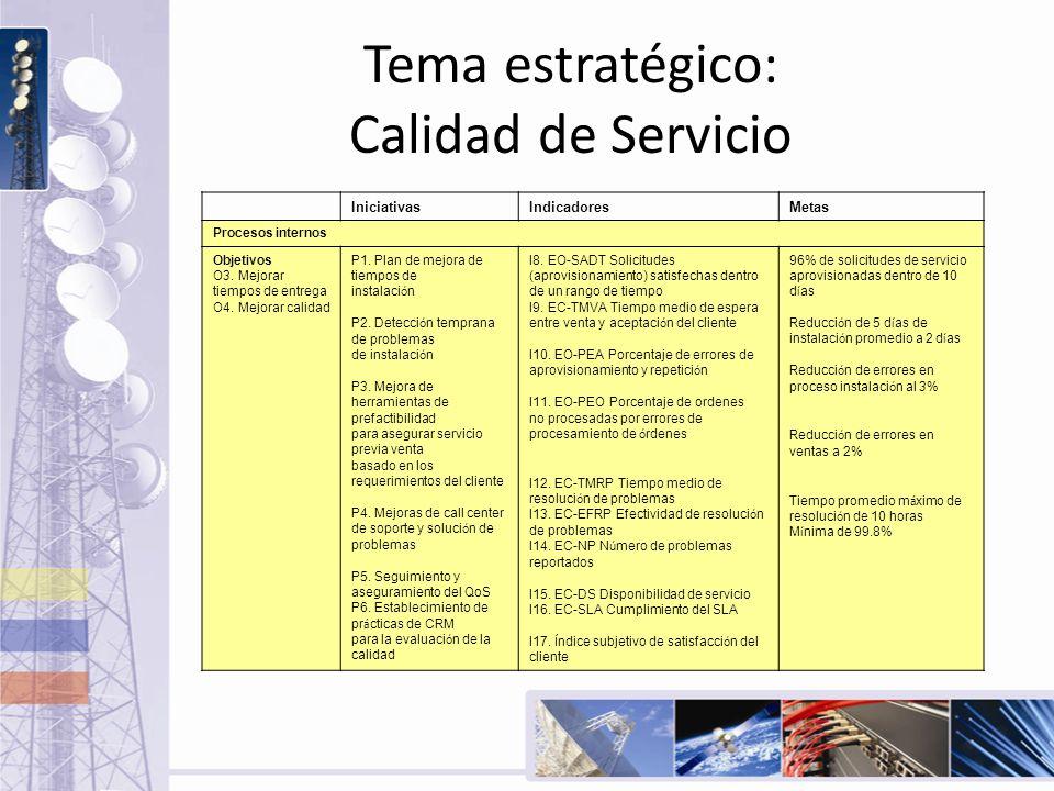 Tema estratégico: Calidad de Servicio Iniciativas IndicadoresMetas Procesos internos Objetivos O3. Mejorar tiempos de entrega O4. Mejorar calidad P1.