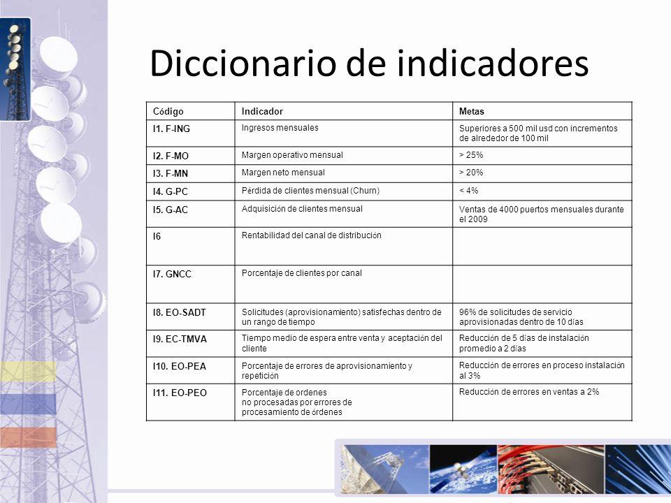 Diccionario de indicadores C ó digo IndicadorMetas I1. F-ING Ingresos mensualesSuperiores a 500 mil usd con incrementos de alrededor de 100 mil I2. F-
