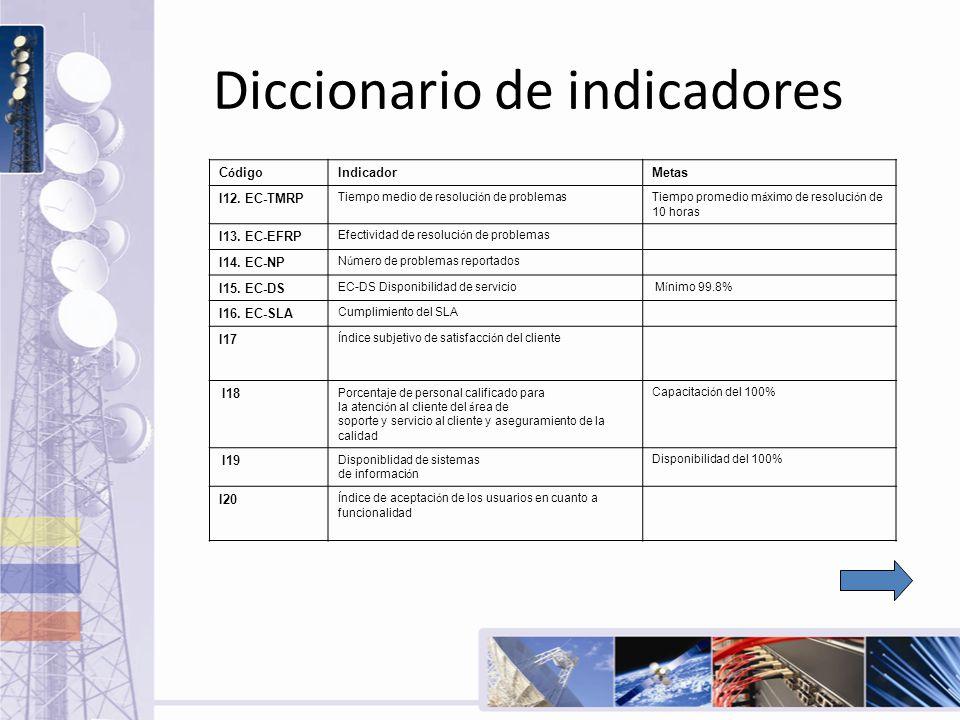 Diccionario de indicadores C ó digo IndicadorMetas I12. EC-TMRP Tiempo medio de resoluci ó n de problemasTiempo promedio m á ximo de resoluci ó n de 1