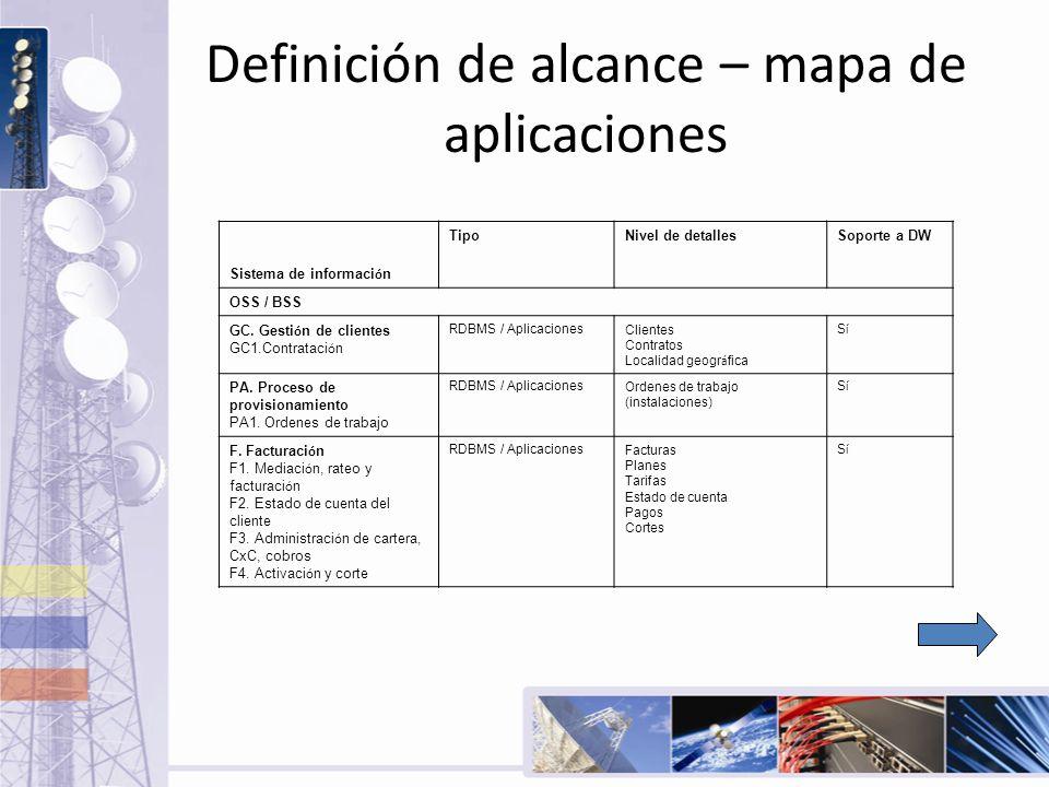 Definición de alcance – mapa de aplicaciones Sistema de informaci ó n TipoNivel de detallesSoporte a DW OSS / BSS GC. Gesti ó n de clientes GC1.Contra