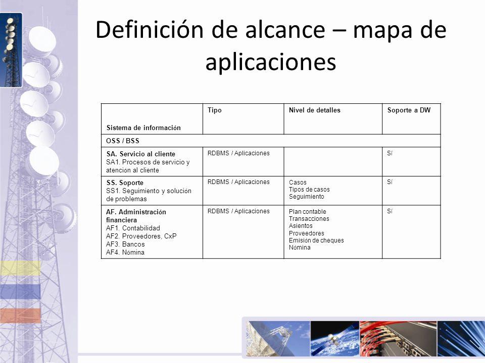 Definición de alcance – mapa de aplicaciones Sistema de informaci ó n TipoNivel de detallesSoporte a DW OSS / BSS SA. Servicio al cliente SA1. Proceso
