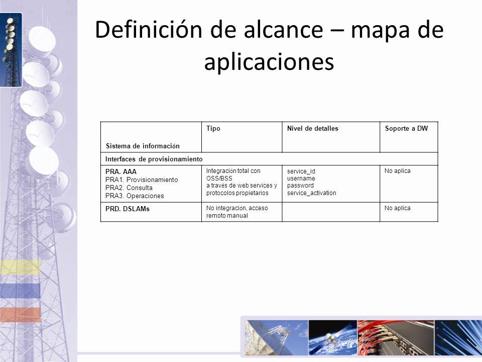 Definición de alcance – mapa de aplicaciones Sistema de informaci ó n TipoNivel de detallesSoporte a DW Interfaces de provisionamiento PRA. AAA PRA1.