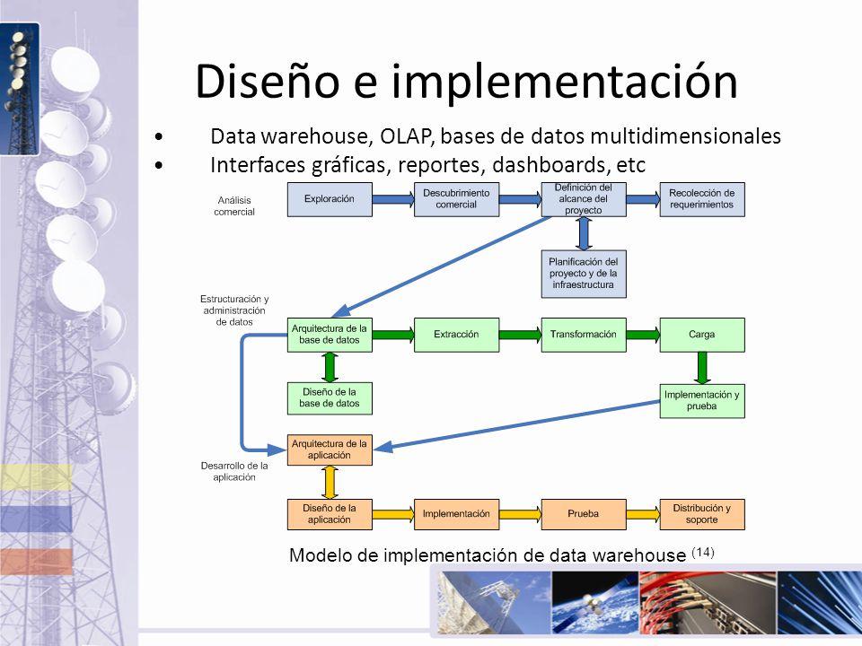 Diseño e implementación Data warehouse, OLAP, bases de datos multidimensionales Interfaces gráficas, reportes, dashboards, etc Modelo de implementació