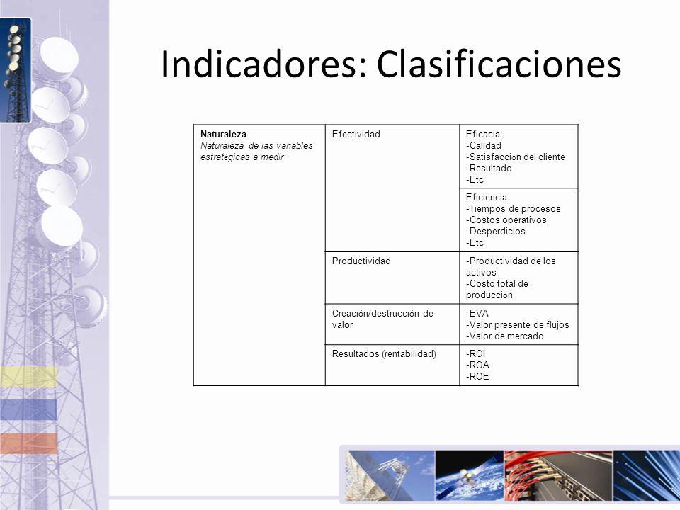 Indicadores: Clasificaciones Naturaleza Naturaleza de las variables estrat é gicas a medir EfectividadEficacia: -Calidad -Satisfacci ó n del cliente -