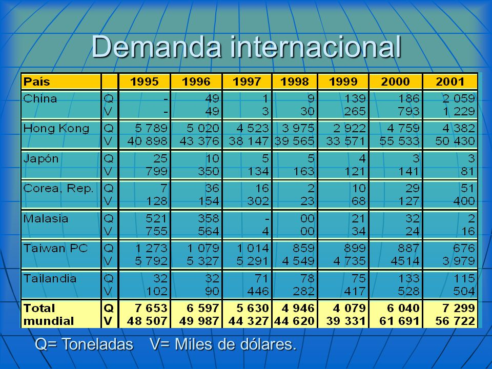 Demanda internacional Q= Toneladas V= Miles de dólares.