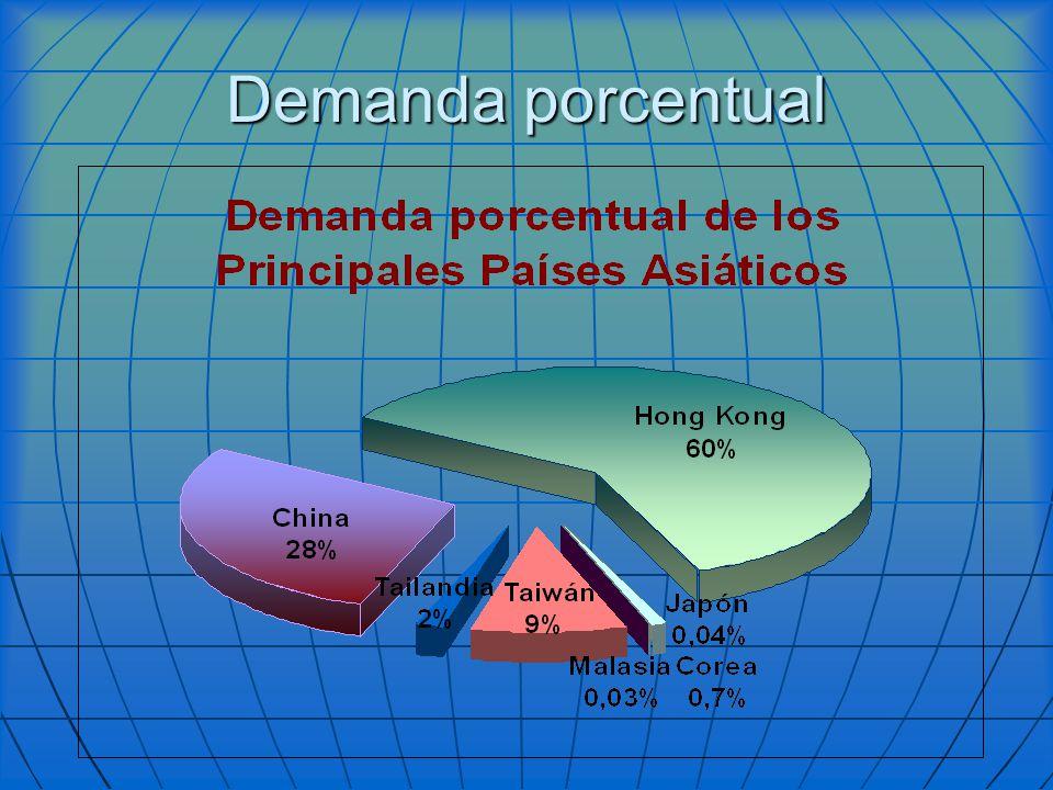 Demanda porcentual
