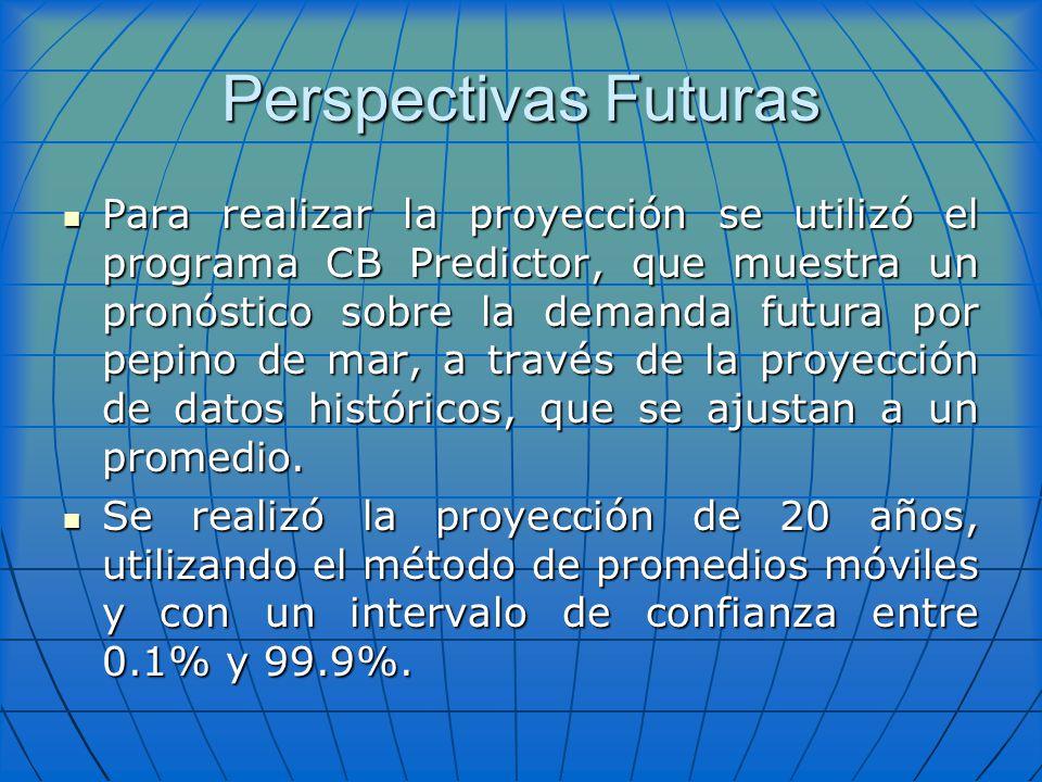 Perspectivas Futuras Para realizar la proyección se utilizó el programa CB Predictor, que muestra un pronóstico sobre la demanda futura por pepino de