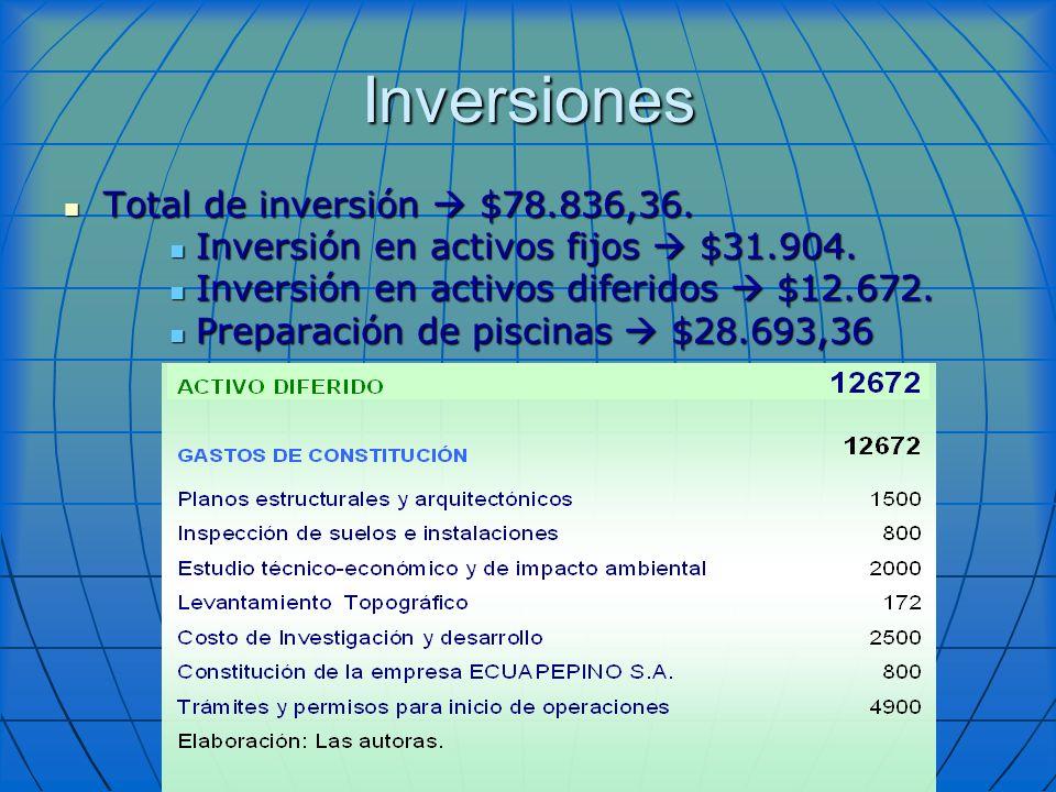 Inversiones Total de inversión $78.836,36. Total de inversión $78.836,36. Inversión en activos fijos $31.904. Inversión en activos fijos $31.904. Inve