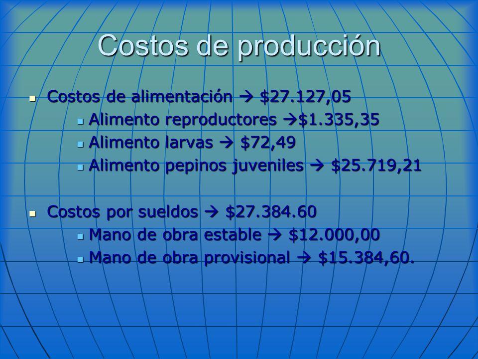 Costos de producción Costos de alimentación $27.127,05 Costos de alimentación $27.127,05 Alimento reproductores $1.335,35 Alimento reproductores $1.33