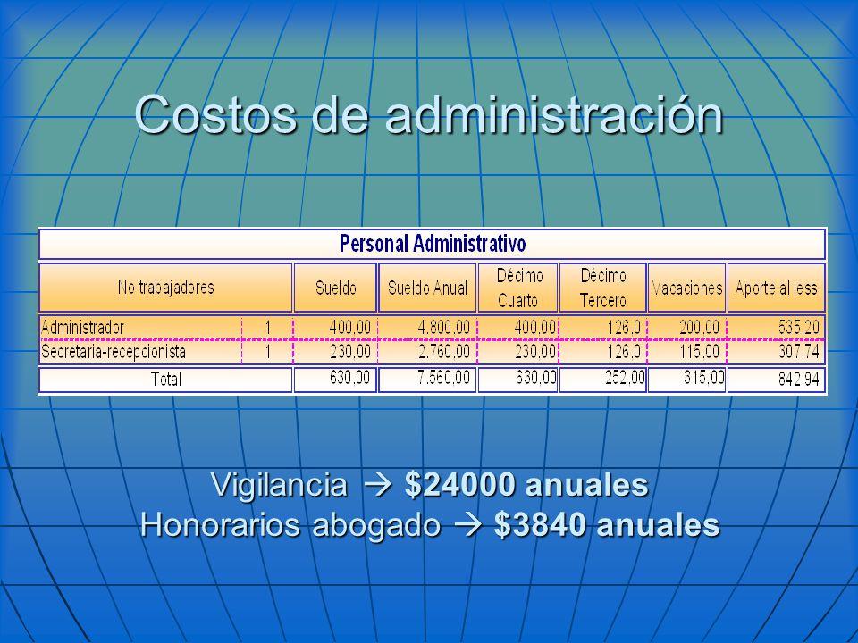 Costos de administración Vigilancia $24000 anuales Honorarios abogado $3840 anuales