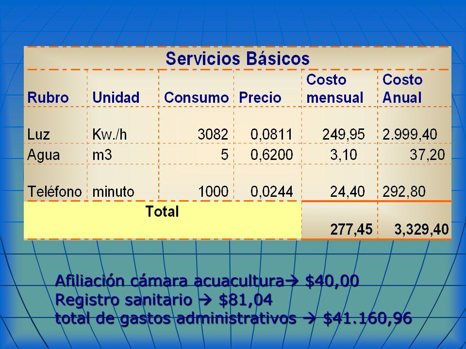 Afiliación cámara acuacultura $40,00 Registro sanitario $81,04 total de gastos administrativos $41.160,96