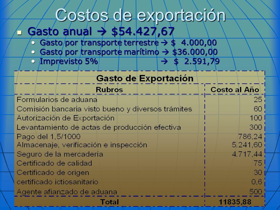 Costos de exportación Gasto anual $54.427,67 Gasto anual $54.427,67 Gasto por transporte terrestre $ 4.000,00Gasto por transporte terrestre $ 4.000,00