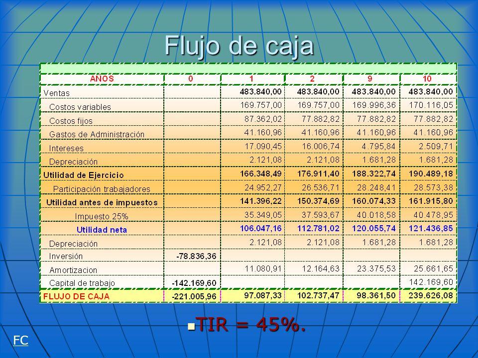 Flujo de caja TIR = 45%. TIR = 45%. FC