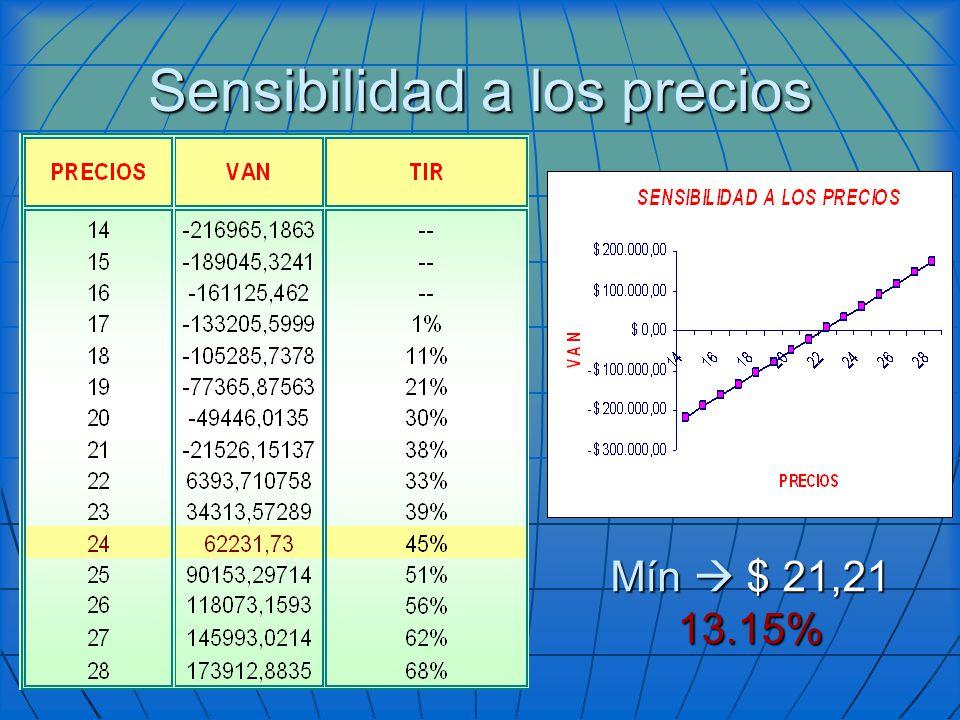 Sensibilidad a los precios Mín $ 21,21 13.15%