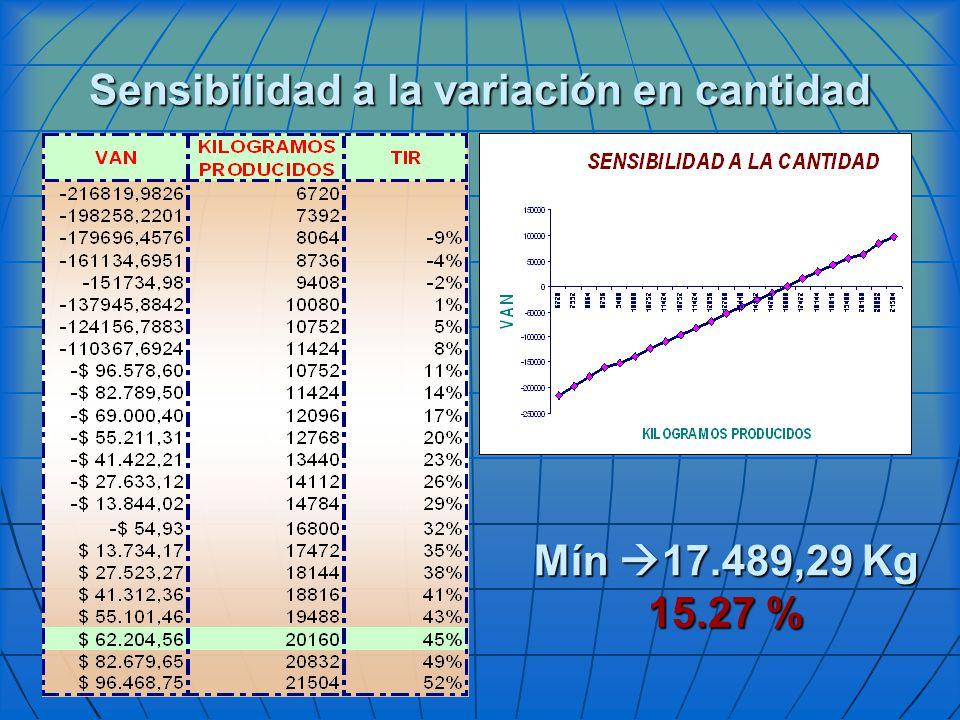Sensibilidad a la variación en cantidad Mín 17.489,29 Kg 15.27 %