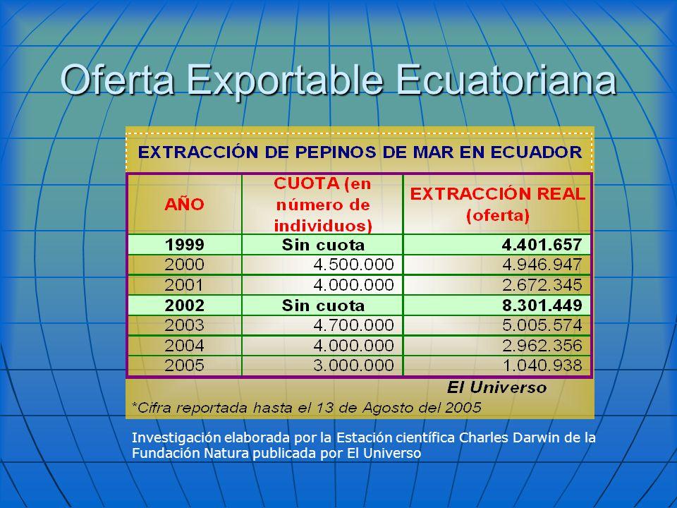 Oferta Exportable Ecuatoriana Investigación elaborada por la Estación científica Charles Darwin de la Fundación Natura publicada por El Universo