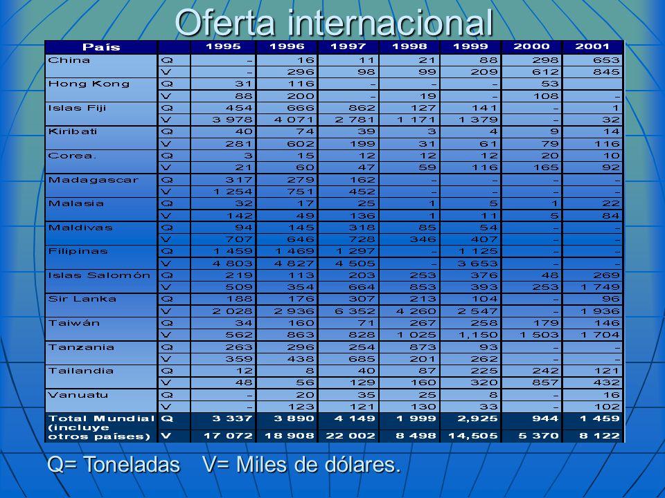 Oferta internacional Q= Toneladas V= Miles de dólares.