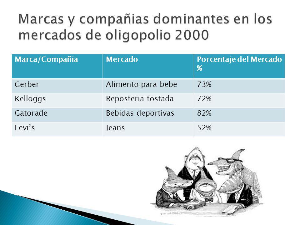Marca/CompañiaMercadoPorcentaje del Mercado % GerberAlimento para bebe73% KelloggsReposteria tostada72% GatoradeBebidas deportivas82% LevisJeans52%