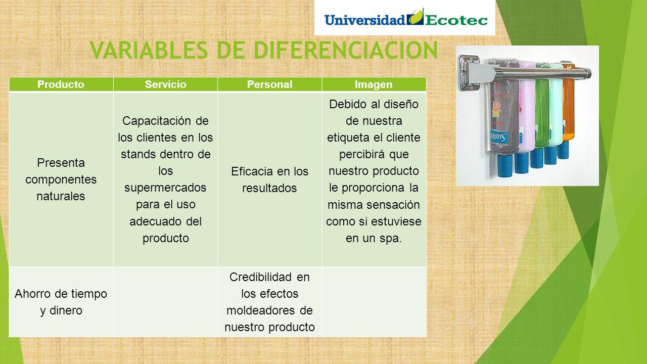 VARIABLES DE DIFERENCIACION ProductoServicioPersonalImagen Presenta componentes naturales Capacitación de los clientes en los stands dentro de los sup