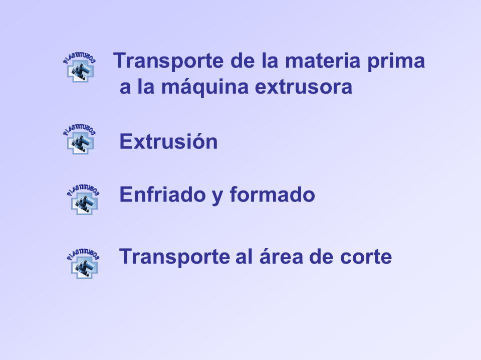 Transporte de la materia prima a la máquina extrusora Extrusión Enfriado y formado Transporte al área de corte