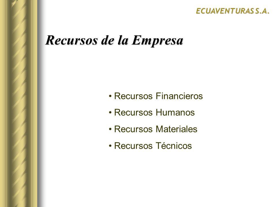 Recursos Financieros Recursos Humanos Recursos Materiales Recursos Técnicos Recursos de la Empresa ECUAVENTURAS S.A.