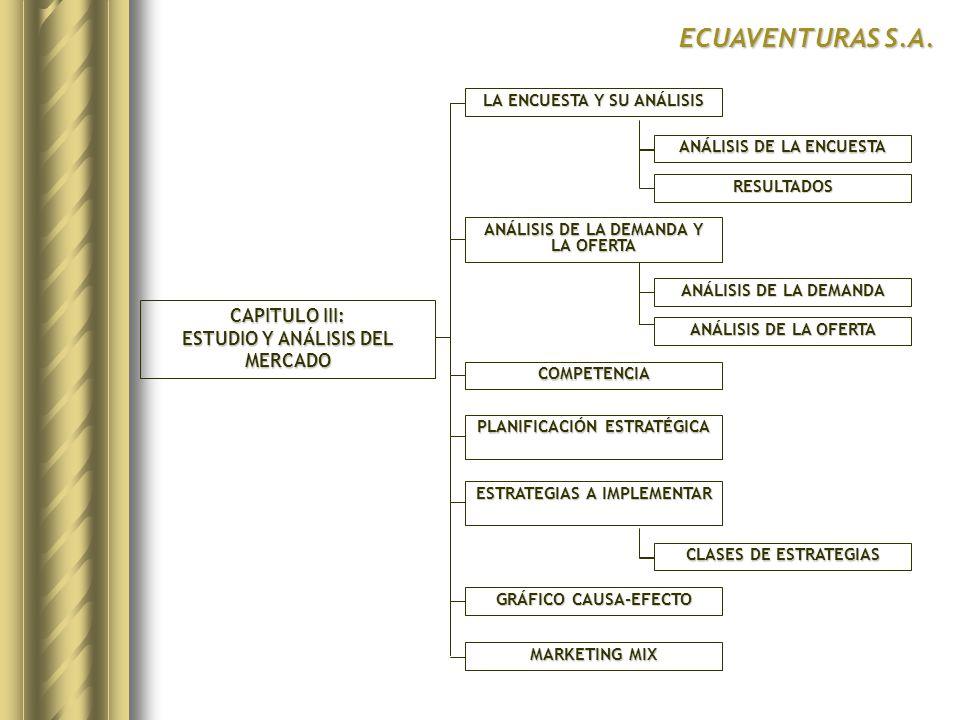 CAPITULO III: ESTUDIO Y ANÁLISIS DEL MERCADO LA ENCUESTA Y SU ANÁLISIS ANÁLISIS DE LA DEMANDA Y LA OFERTA COMPETENCIA PLANIFICACIÓN ESTRATÉGICA ECUAVENTURAS S.A.