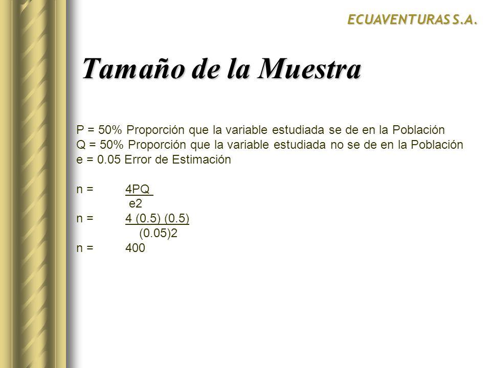 ECUAVENTURAS S.A. P = 50% Proporción que la variable estudiada se de en la Población Q = 50% Proporción que la variable estudiada no se de en la Pobla