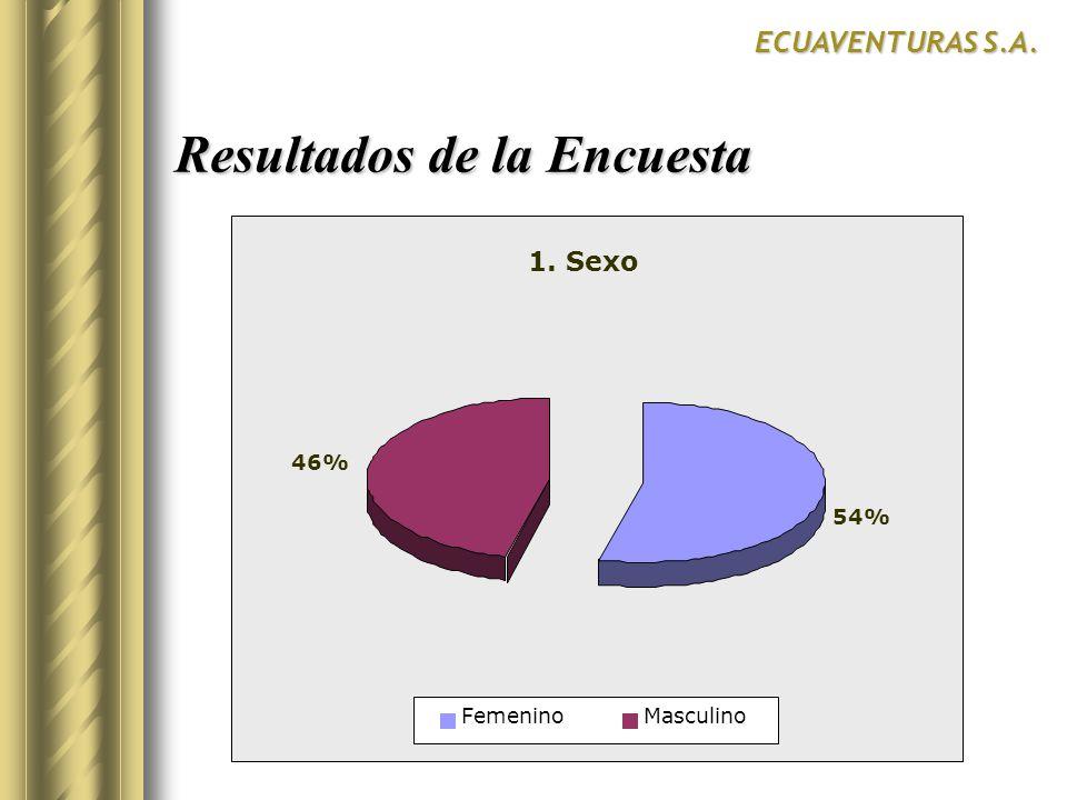 Resultados de la Encuesta ECUAVENTURAS S.A. 1. Sexo 54% 46% FemeninoMasculino