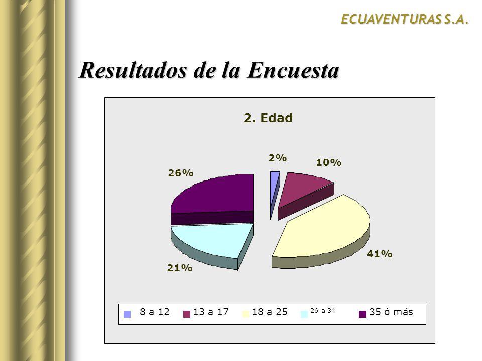 Resultados de la Encuesta ECUAVENTURAS S.A. 2. Edad 2% 10% 41% 21% 26% 8 a 1213 a 1718 a 25 26 a 34 35 ó más