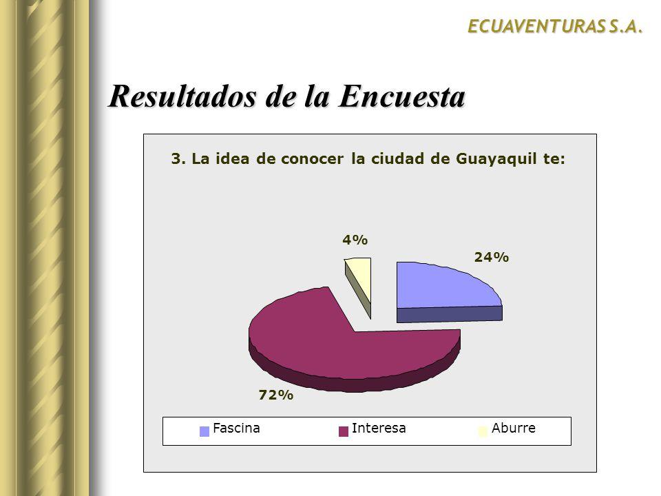 Resultados de la Encuesta ECUAVENTURAS S.A. 24% 72% 4% FascinaInteresaAburre 3. La idea de conocer la ciudad de Guayaquil te: