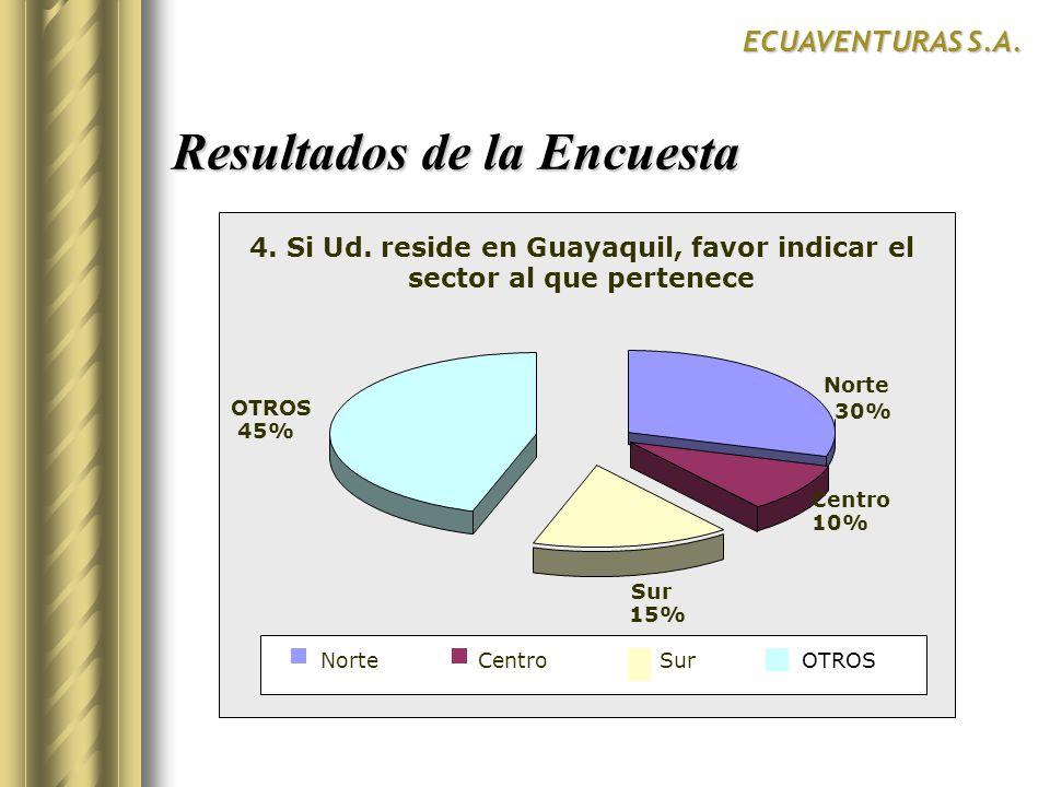 Resultados de la Encuesta ECUAVENTURAS S.A. 4. Si Ud. reside en Guayaquil, favor indicar el sector al que pertenece Norte 30% Centro 10% Sur 15% 45% O