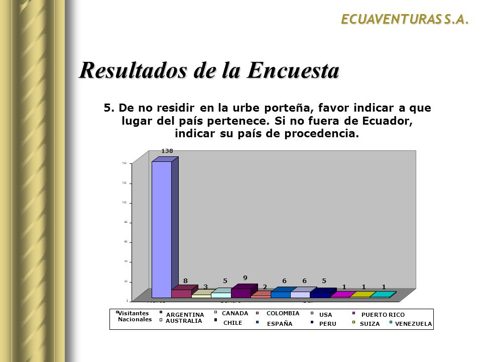 Resultados de la Encuesta ECUAVENTURAS S.A. NorteCentroSur 138 8 3 5 9 2 665 111 0 20 40 60 80 100 120 140 Visitantes Nacionales ARGENTINA CHILE CANAD