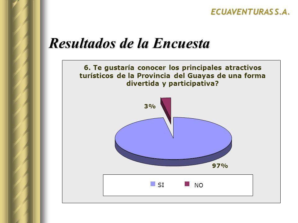 Resultados de la Encuesta ECUAVENTURAS S.A. SurCentroNorte 97% 3% SI NO 6. Te gustaría conocer los principales atractivos turísticos de la Provincia d