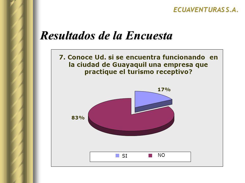 Resultados de la Encuesta ECUAVENTURAS S.A. SurCentroNorte 17% 83% NO 7. Conoce Ud. si se encuentra funcionando en la ciudad de Guayaquil una empresa