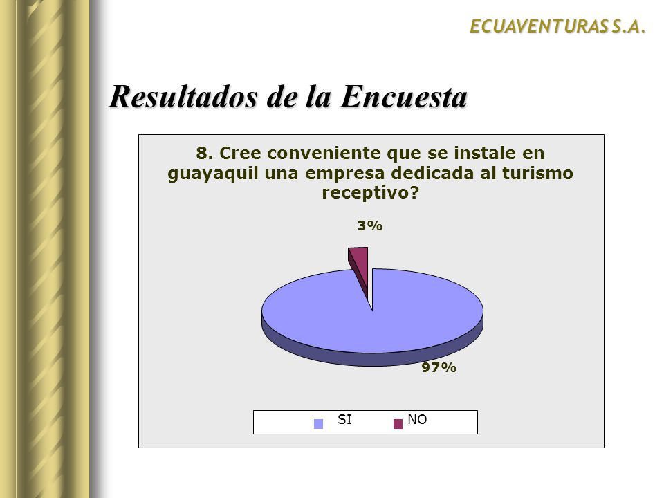 Resultados de la Encuesta ECUAVENTURAS S.A. SurCentroNorte SI 8. Cree conveniente que se instale en guayaquil una empresa dedicada al turismo receptiv