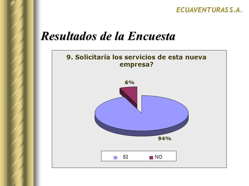 Resultados de la Encuesta ECUAVENTURAS S.A. SurCentroNorte SI 9. Solicitaría los servicios de esta nueva empresa? 94% 6% SINO