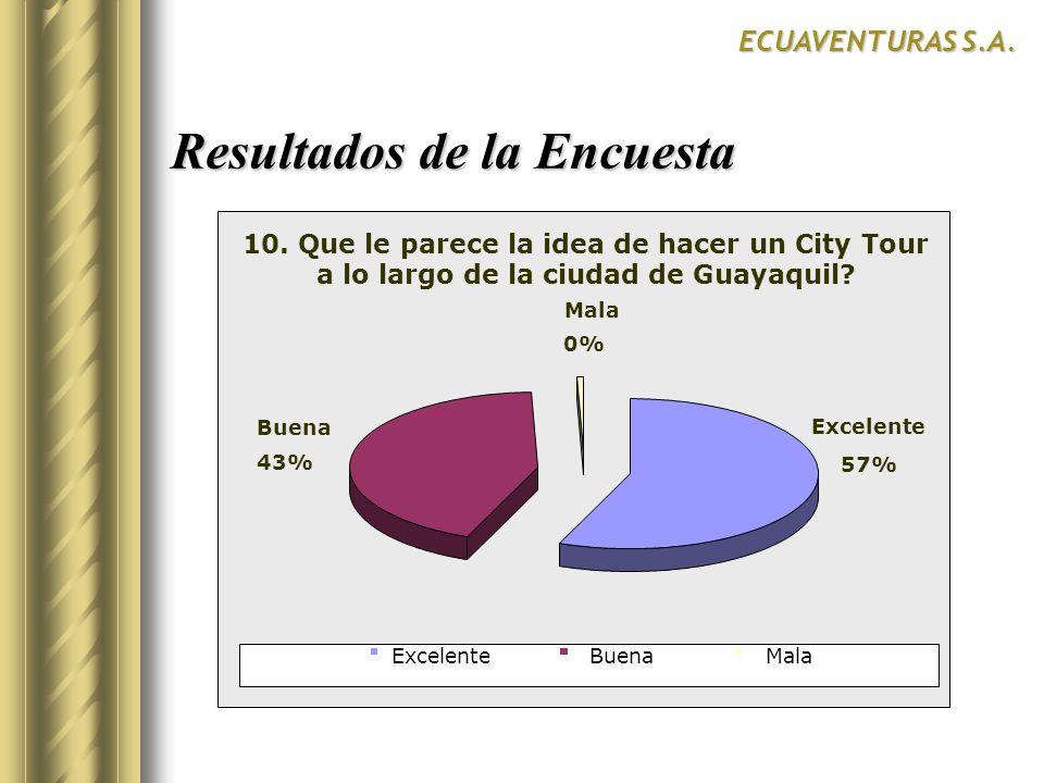 Resultados de la Encuesta ECUAVENTURAS S.A. SurCentroNorte SI 10. Que le parece la idea de hacer un City Tour a lo largo de la ciudad de Guayaquil? 57