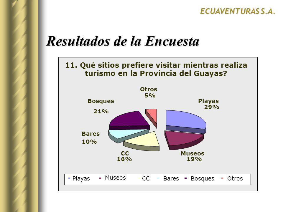 Resultados de la Encuesta ECUAVENTURAS S.A. SurCentroNorte SI 11. Qué sitios prefiere visitar mientras realiza turismo en la Provincia del Guayas? Pla