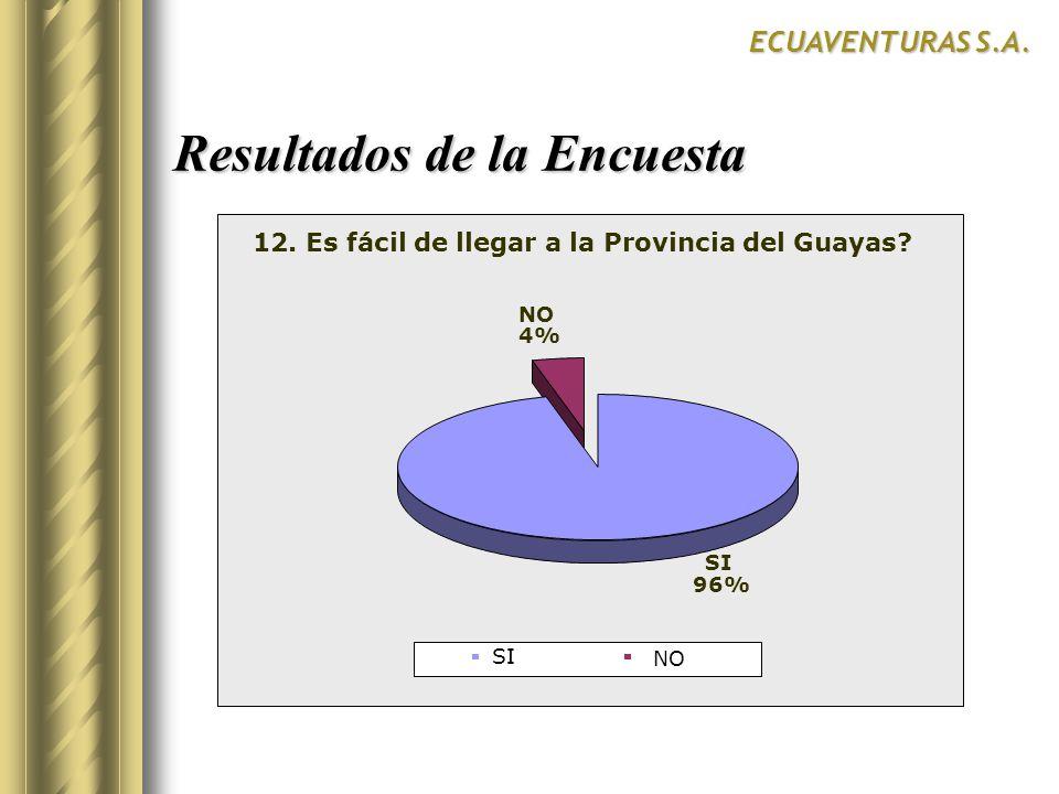 Resultados de la Encuesta ECUAVENTURAS S.A. SurCentroNorte SI 12. Es fácil de llegar a la Provincia del Guayas? SI 96% NO 4% SI NO