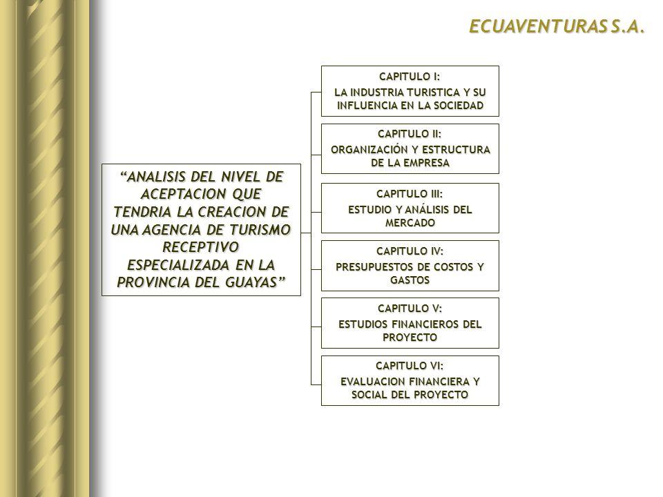 CAPITULO I: LA INDUSTRIA TURISTICA Y SU INFLUENCIA EN LA SOCIEDAD CONCEPTO TURISMO EN ECUADOR Y SUS ORGANISMOS TURISMO EN LA PROVINCIA DEL GUAYAS TURISMO COMO ACTIVIDAD ECONOMICA ECUAVENTURAS S.A.