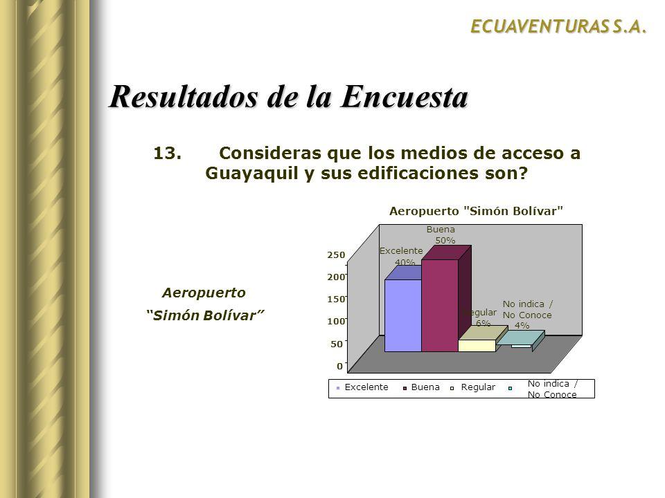 Resultados de la Encuesta ECUAVENTURAS S.A. Excelente 40% Buena 50% Regular 6% No indica / No Conoce 4% 0 50 100 150 200 250 Aeropuerto