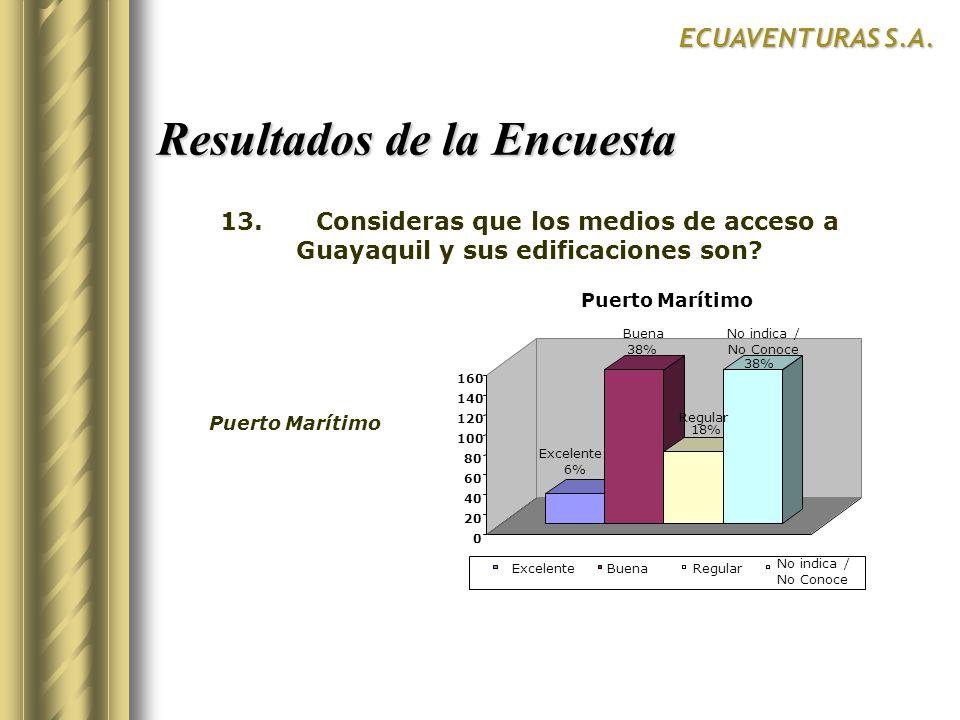 Resultados de la Encuesta ECUAVENTURAS S.A. Excelente 6% Buena 38% Regular 18% No indica / No Conoce 38% 0 20 40 60 80 100 120 140 160 Puerto Marítimo