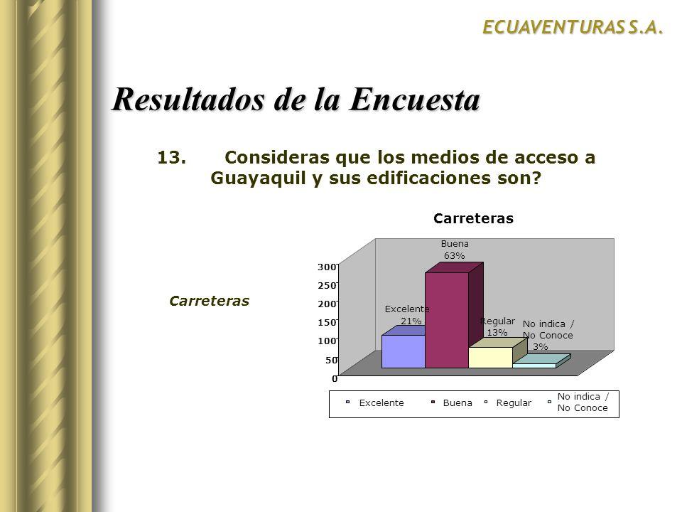 Resultados de la Encuesta ECUAVENTURAS S.A. Excelente 21% Buena 63% Regular 13% No indica / No Conoce 3% 0 50 Carreteras Excelente 300 250 200 150 100